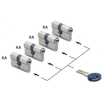 System klucza KA - Ujednolicenie