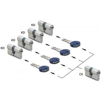 System klucza CK - Wkładka centralna