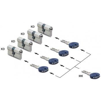 System klucza MK - Master Key
